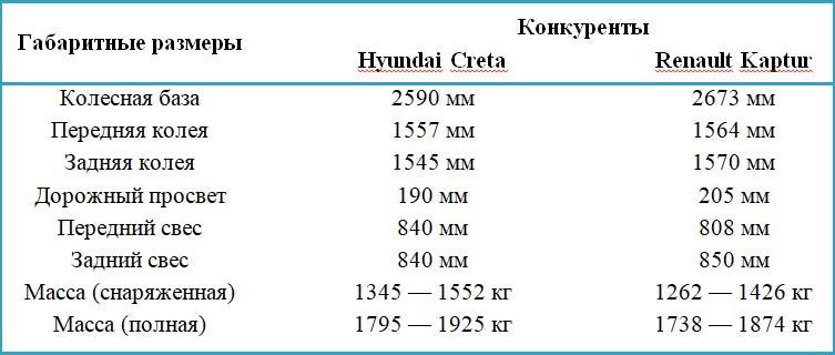 Renault Kaptur против Hyundai Creta – что выбрать