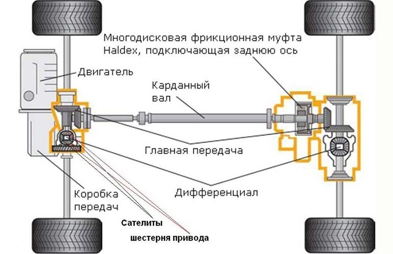 Как работает полный привод на Hyundai Creta, и как его включить